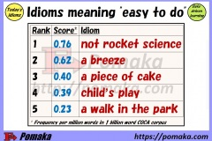 """Idioms meaning """"easy to do"""" ranked"""